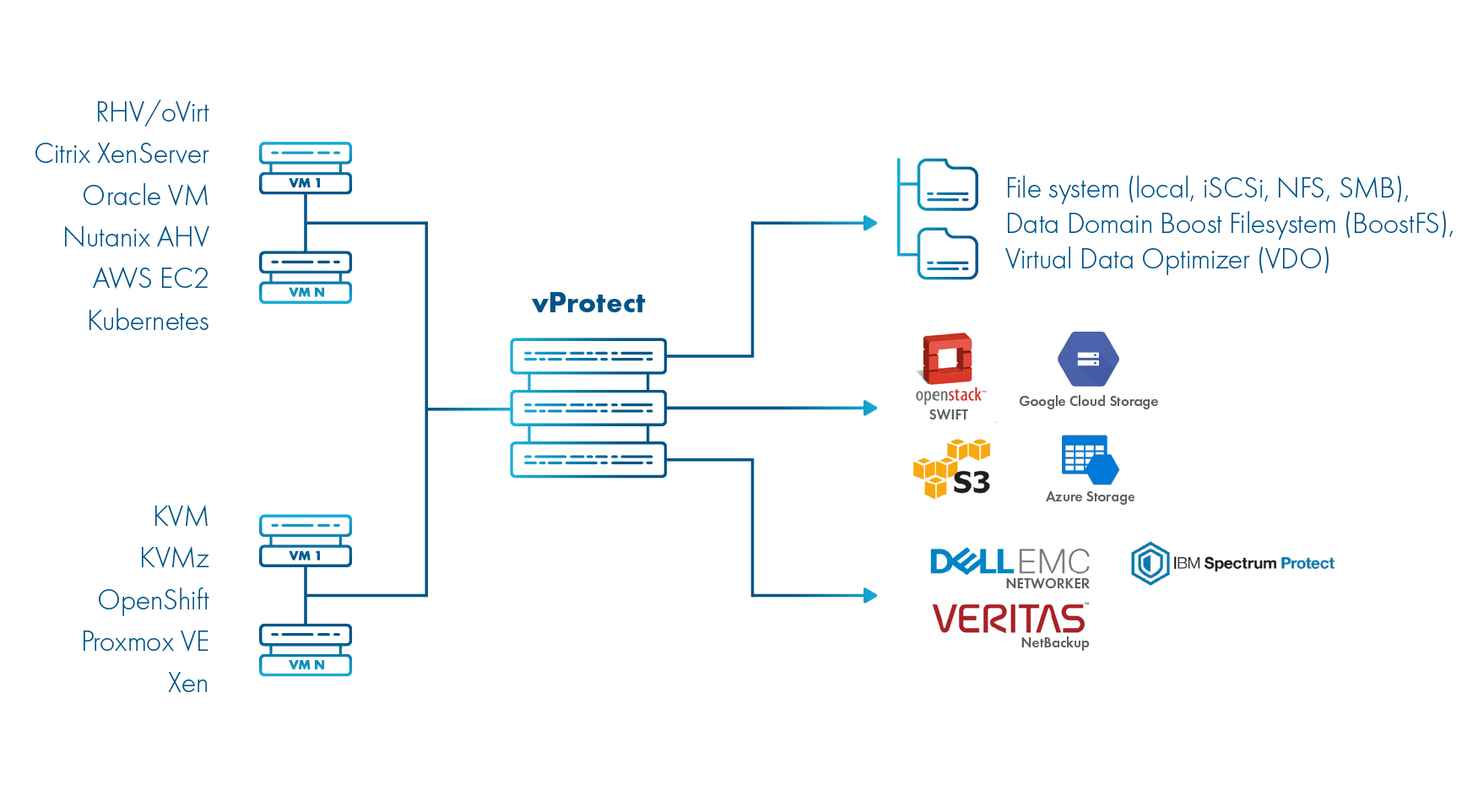 vprotect - Modernized Data Protection for Open Virtual Machines